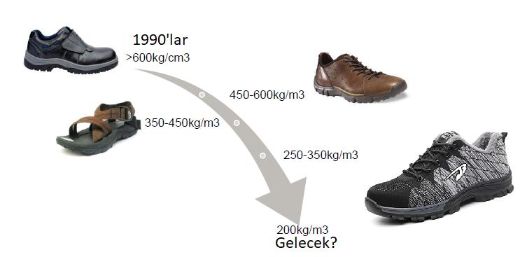 ayakkabi-tabanlari-tarihsel-farklar